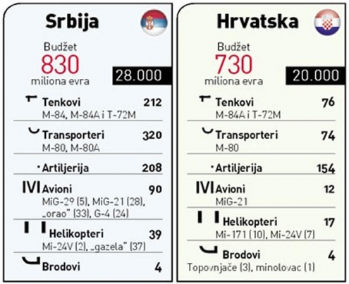 Usporedba vojske Srbije i Hrvatske