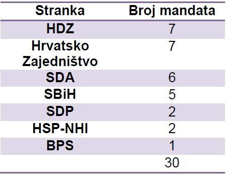 Mandati HNŽ 2006