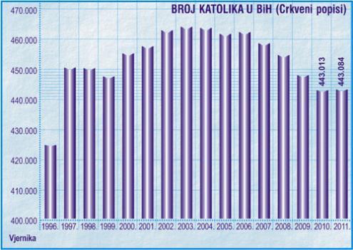 Demografija-2011