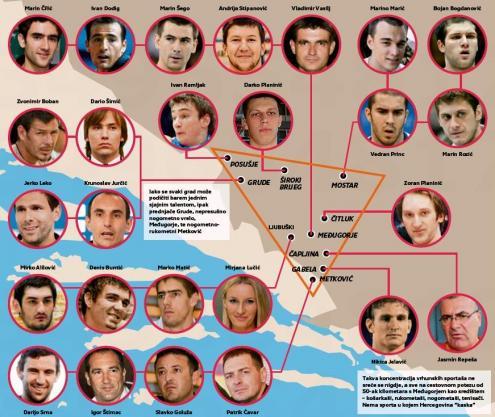 Hercegovački sportaši